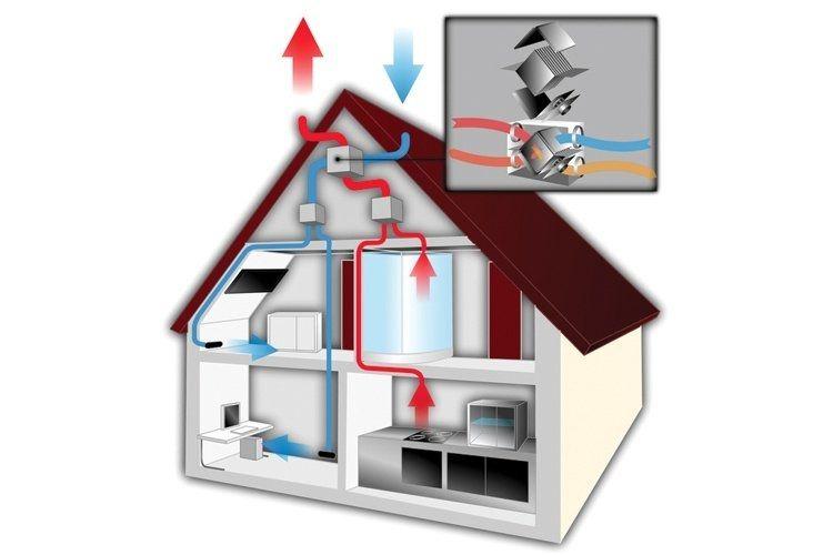 Croquis d'une maison avec système de ventilation expliquant visuellement le fonctionnement d'un tel système.